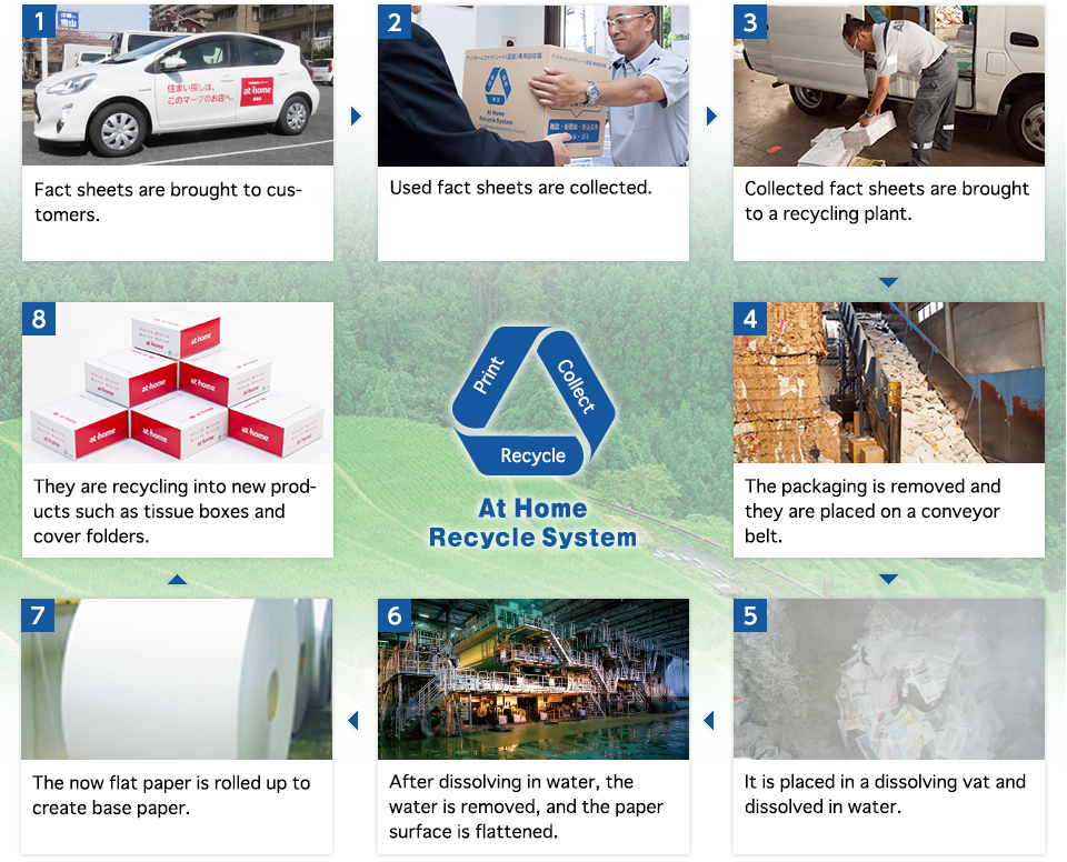At Home Recycle System